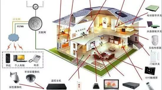 全通智能:隐形房地产市场 智能化前景良好